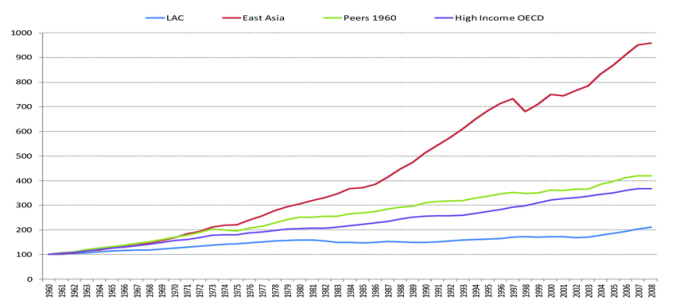Evolution-of-GD-P-per-capita-in-PPP-terms-across-regions-index-1960-100
