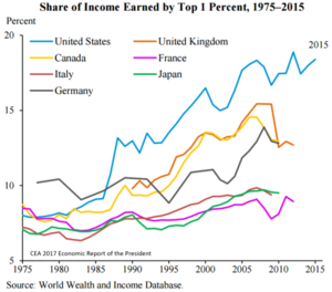 Income_inequality_-_share_of_income_earned_by_top_1%_1975_to_2015